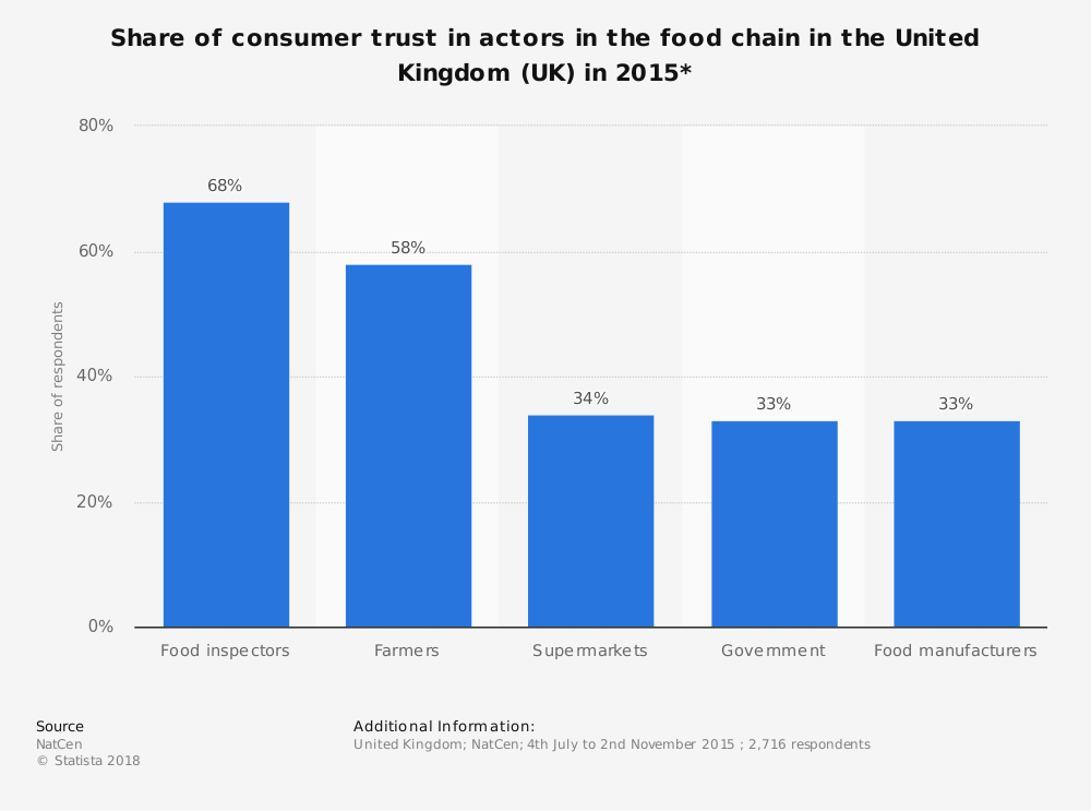 Statistic: Share of consumer trust in actors in the food chain in the United Kingdom (UK) in 2015* | Statista