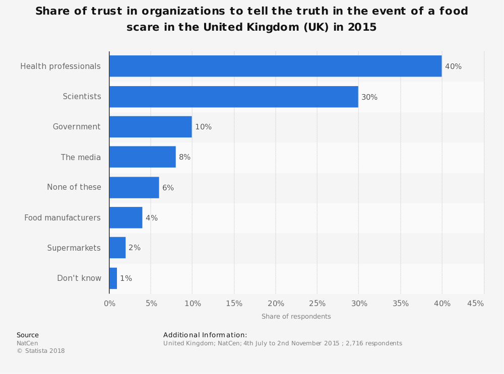 Statistic: Share of trust in organizations to tell the truth in the event of a food scare in the United Kingdom (UK) in 2015 | Statista