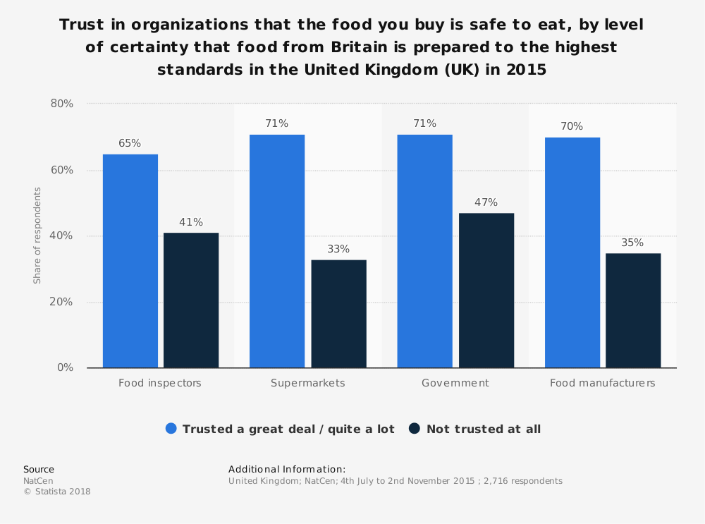 Statistic: Trust in organizations that the food you buy is safe to eat, by level of certainty that food from Britain is prepared to the highest standards in the United Kingdom (UK) in 2015 | Statista