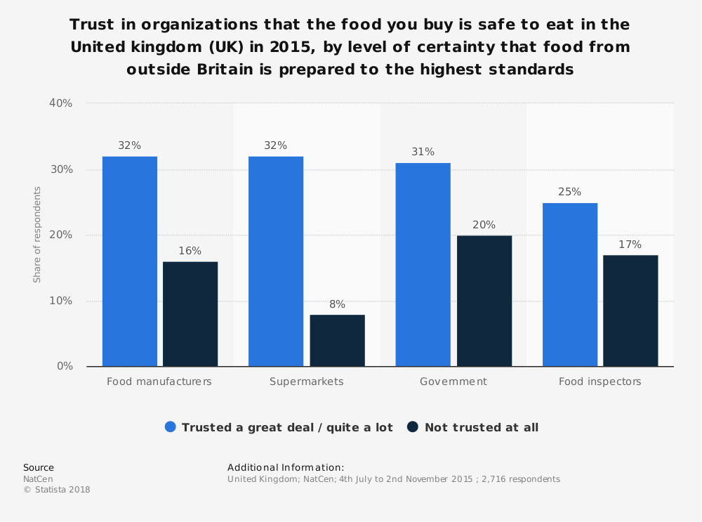 Statistic: Trust in organizations that the food you buy is safe to eat in the United kingdom (UK) in 2015, by level of certainty that food from outside Britain is prepared to the highest standards   Statista