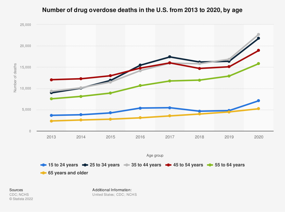 Statistic: Number of drug overdose deaths in the U.S. from 2015 to 2017, by age  | Statista