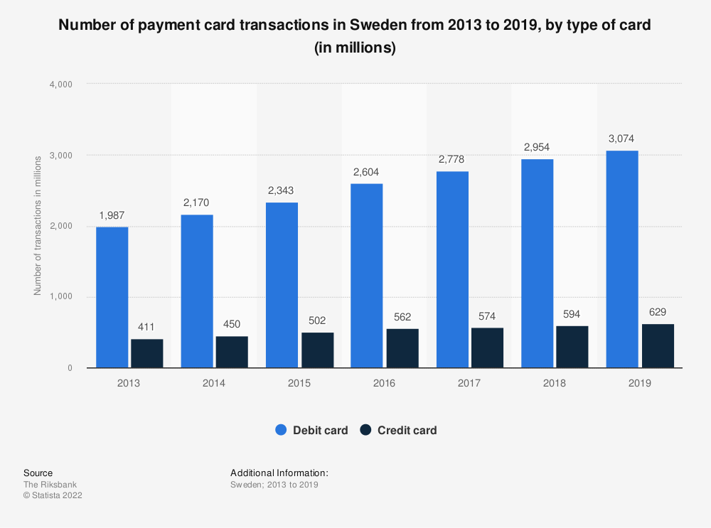 Statistic: Number of payment card transactions in Sweden from 2013 to 2019, by type of card (in millions) | Statista