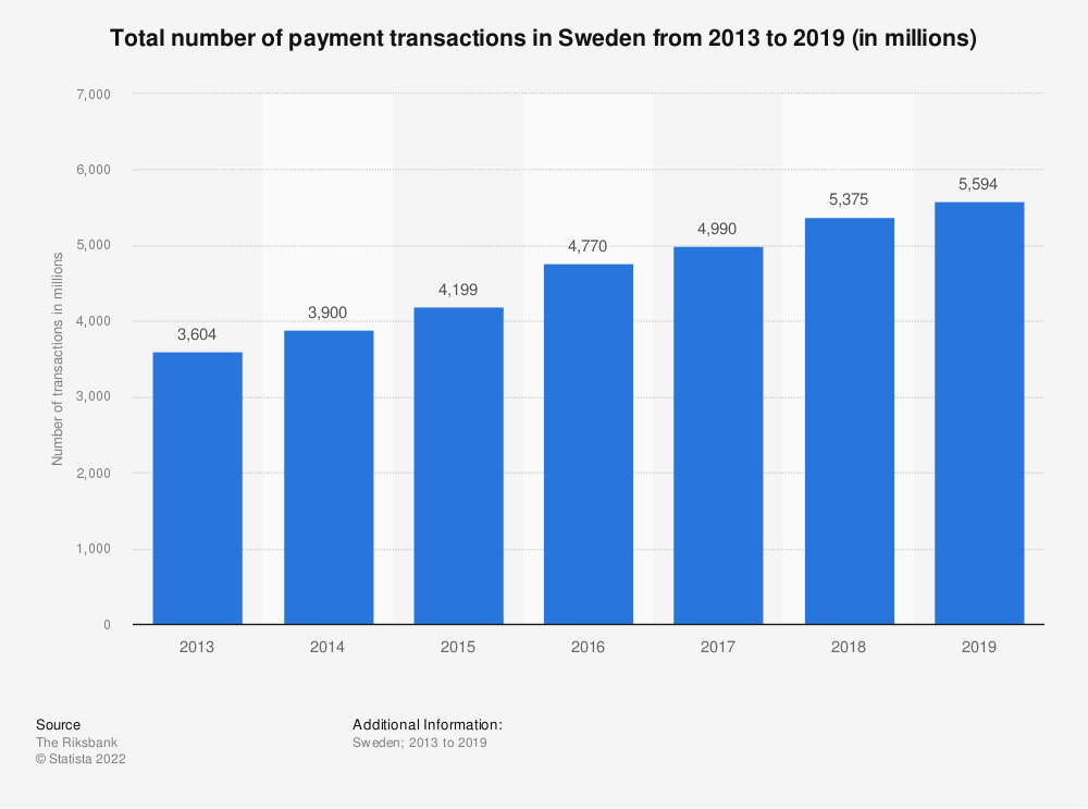 Statistic: Total number of transactions in Sweden from 2013 to 2018 (in millions) | Statista