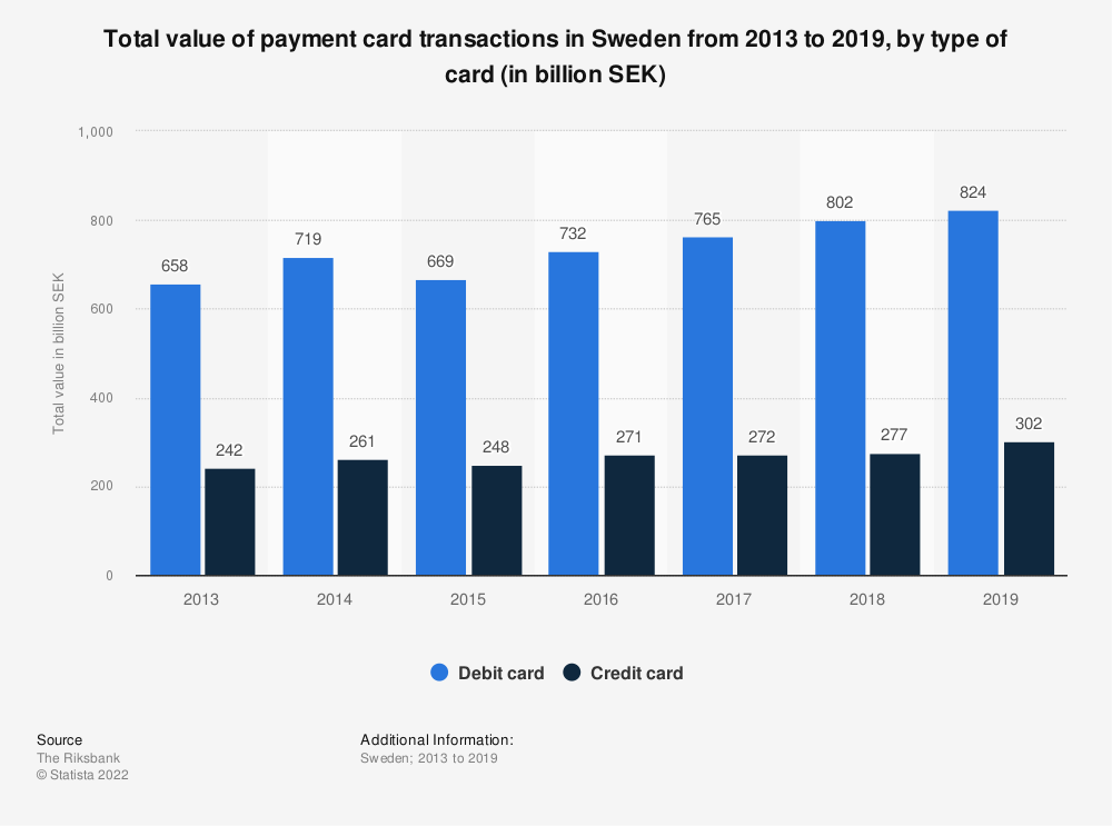 Statistic: Total value of payment card transactions in Sweden from 2013 to 2019, by type of card (in billion SEK) | Statista