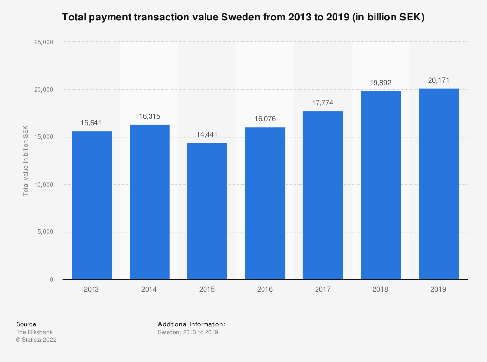 Statistic: Total payment transaction value Sweden from 2013 to 2019 (in billion SEK) | Statista