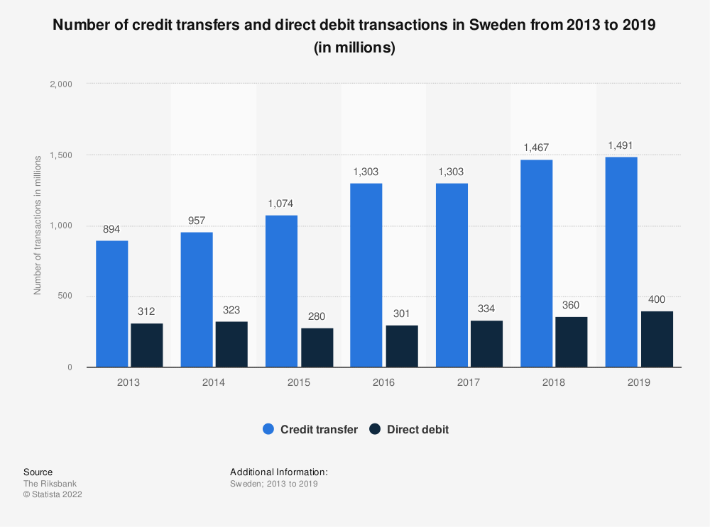 Statistic: Number of credit transfers and direct debit transactions in Sweden from 2013 to 2019 (in millions) | Statista