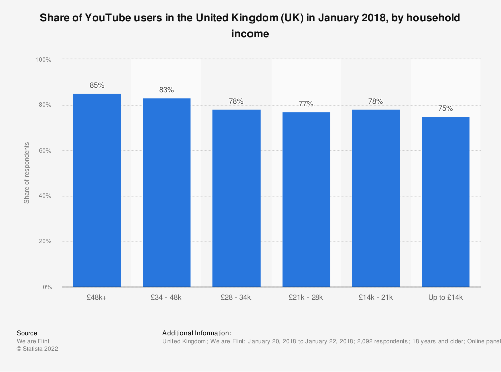 Statistic: Share of YouTube users in the United Kingdom (UK) in January 2018, by household income | Statista