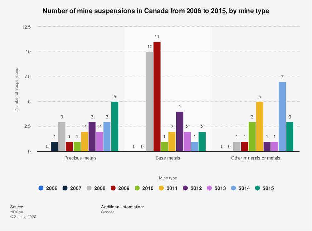 Statistic: Number of mine suspensions in Canada from 2006 to 2015, by mine type   Statista