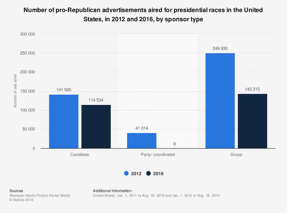 Statistic: Number of pro-Republican advertisements aired for presidential races in the United States, in 2012 and 2016, by sponsor type | Statista