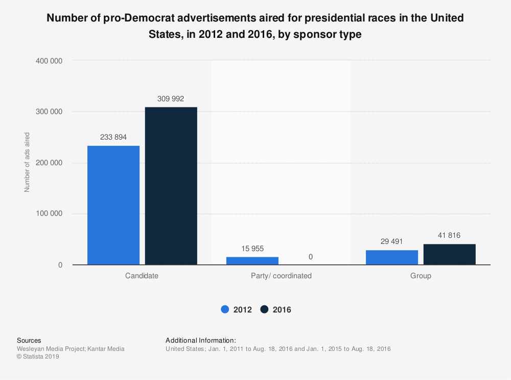 Statistic: Number of pro-Democrat advertisements aired for presidential races in the United States, in 2012 and 2016, by sponsor type | Statista