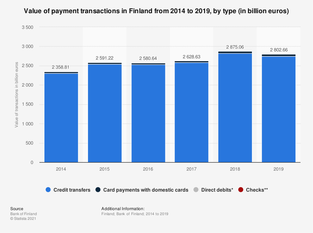 Statistic: Total value of monetary transactions in Finland from 2007 to 2017, by type (in billion euros) | Statista