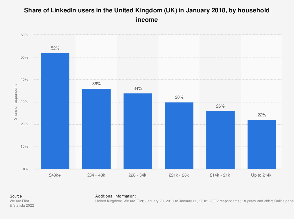 Statistic: Share of LinkedIn users in the United Kingdom (UK) in January 2018, by household income | Statista