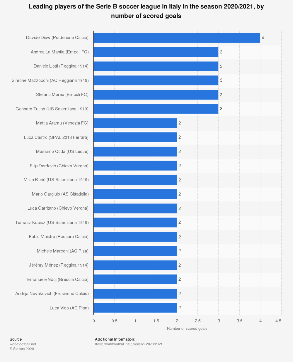 Statistic: Leading players at Serie B* soccer games in Italy in the season 2018/2019, by number of scored goals | Statista