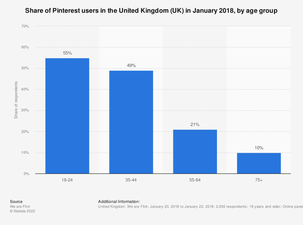 Statistic: Share of Pinterest users in the United Kingdom (UK) in January 2018, by age group | Statista
