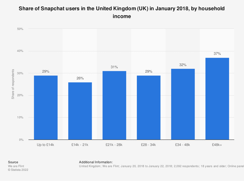 Statistic: Share of Snapchat users in the United Kingdom (UK) in January 2018, by household income | Statista
