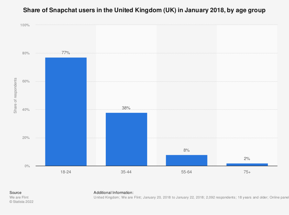 Statistic: Share of Snapchat users in the United Kingdom (UK) in January 2018, by age group | Statista