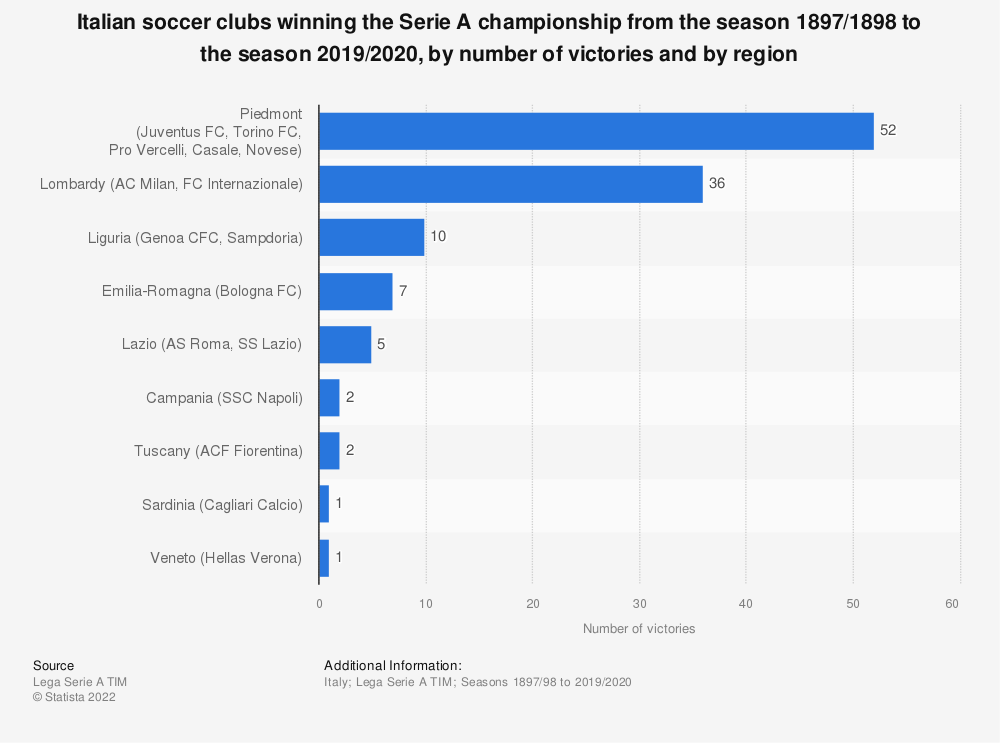 Statistic: Italian soccer clubs winning the Serie A championship from the season 1897/1898 to the season 2019/2020, by number of victories and by region | Statista