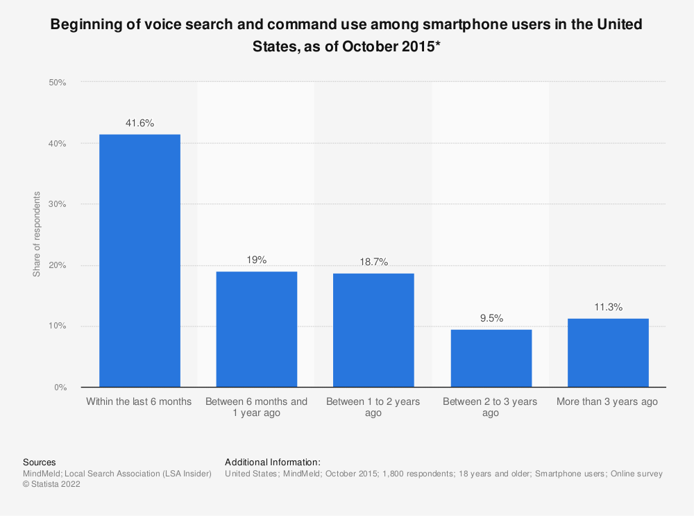 Statistic: Beginning of voice search and command use among smartphone users in the United States, as of October 2015* | Statista