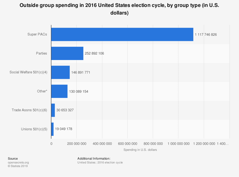 Statistic: Outside group spending in 2016 United States election cycle, by group type (in U.S. dollars) | Statista