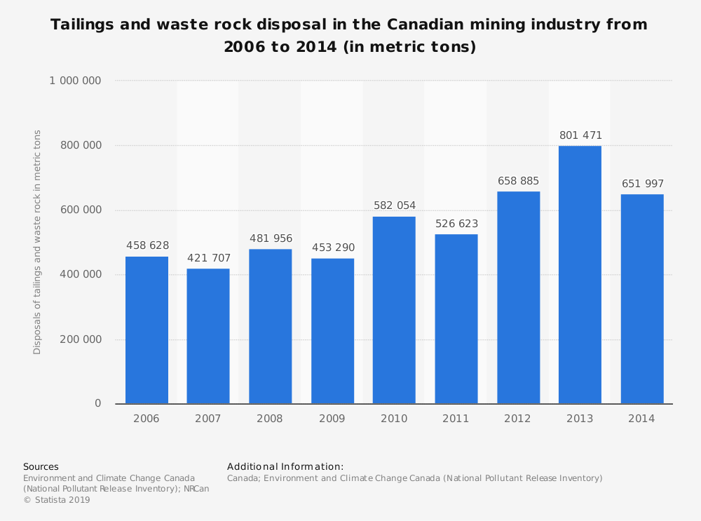 Statistic: Tailings and waste rock disposal in the Canadian mining industry from 2006 to 2014 (in metric tons) | Statista