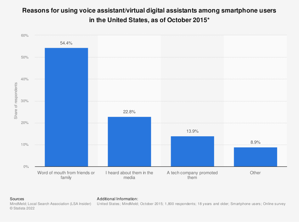 Statistic: Reasons for using voice assistant/virtual digital assistants among smartphone users in the United States, as of October 2015* | Statista