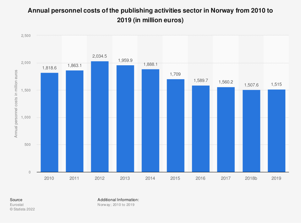 Statistic: Annual personnel costs of the publishing activities sector in Norway from 2008 to 2016 (in million euros) | Statista