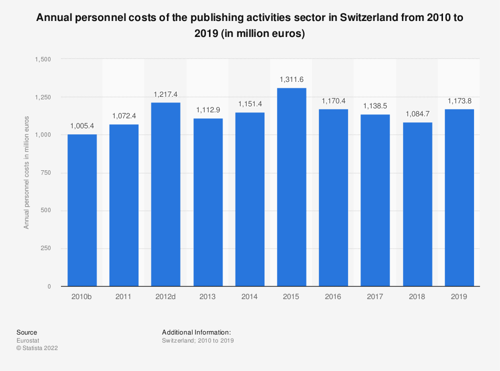 Statistic: Annual personnel costs of the publishing activities sector in Switzerland from 2009 to 2015 (in million euros) | Statista