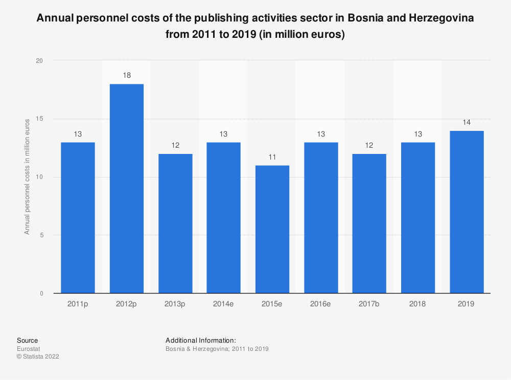 Statistic: Annual personnel costs of the publishing activities sector in Bosnia and Herzegovina from 2011 to 2015 (in million euros) | Statista
