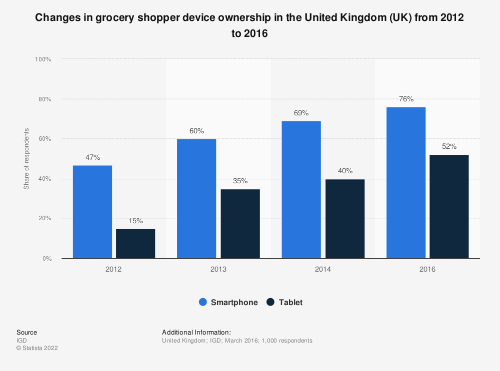 Statistic: Changes in grocery shopper device ownership in the United Kingdom (UK) from 2012 to 2016 | Statista