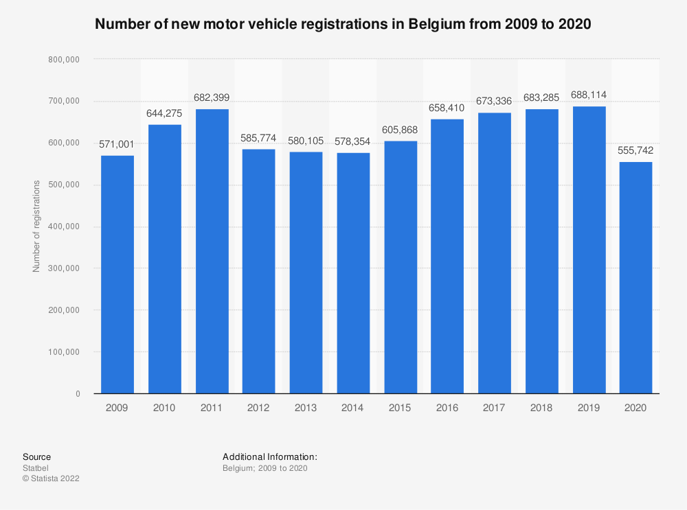 Statistic: Total number of registered new vehicles in Belgium from 2008 to 2017 | Statista