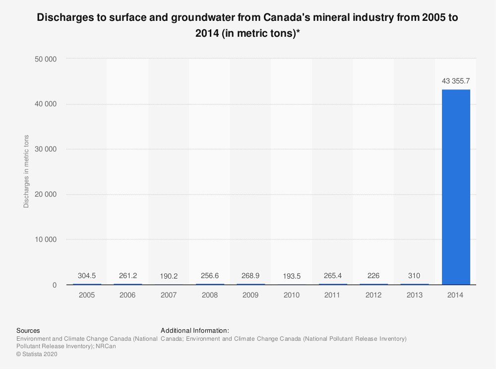 Statistic: Discharges to surface and groundwater from Canada's mineral industry from 2005 to 2014 (in metric tons)* | Statista