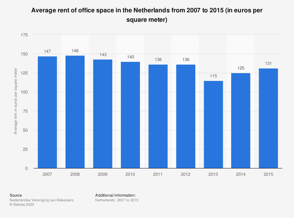Statistic: Average rent of office space in the Netherlands from 2007 to 2015 (in euros per square meter) | Statista