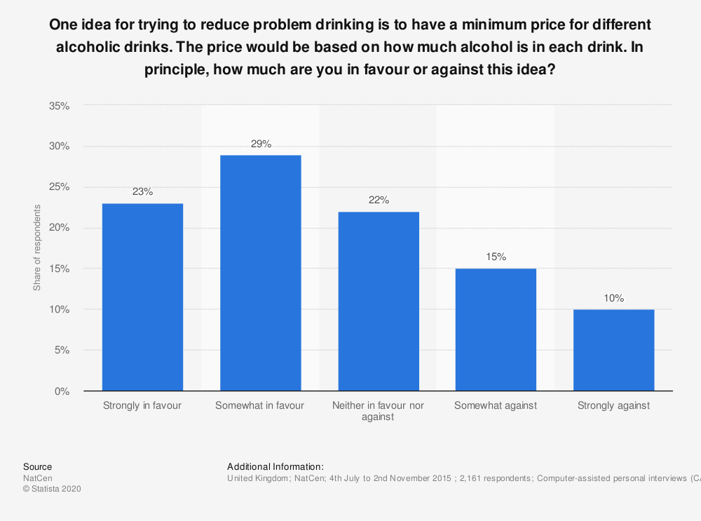 Statistic: One idea for trying to reduce problem drinking is to have a minimum price for different alcoholic drinks. The price would be based on how much alcohol is in each drink. In principle, how much are you in favour or against this idea?  | Statista