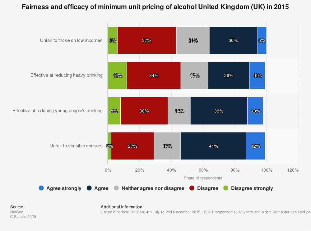 Statistic: Fairness and efficacy of minimum unit pricing of alcohol United Kingdom (UK) in 2015 | Statista