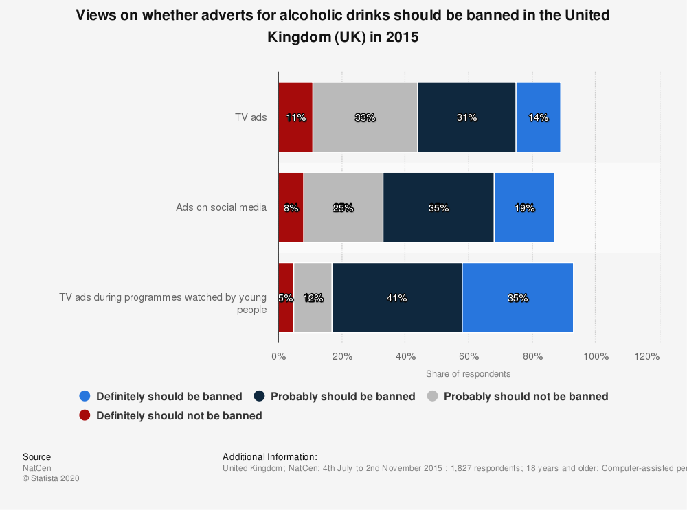 Statistic: Views on whether adverts for alcoholic drinks should be banned in the United Kingdom (UK) in 2015 | Statista