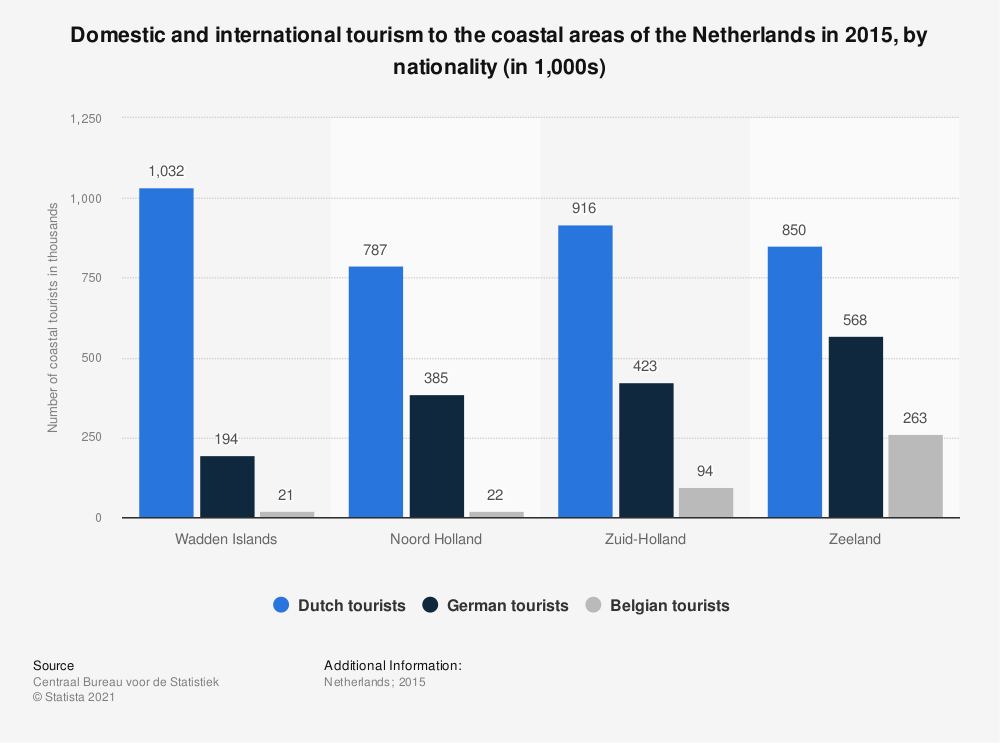 Statistic: Domestic and international tourism to the coastal areas of the Netherlands in 2015, by nationality (in 1,000s) | Statista