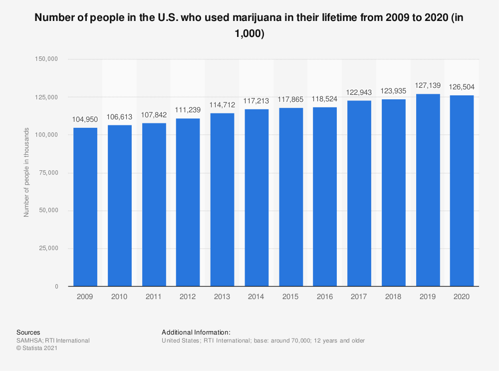 Statistic: Number of people in the U.S. who used marijuana in their lifetime from 2009 to 2019 (in 1,000) | Statista