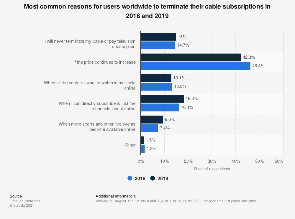 Statistic: Under what circumstances would you terminate your cable subscription? | Statista