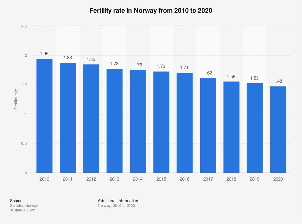Statistic: Fertility rate in Norway from 2008 to 2018 | Statista