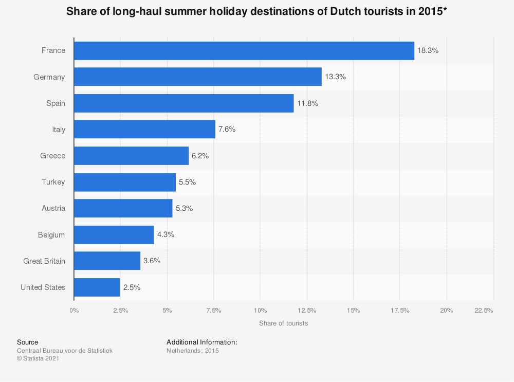 Statistic: Share of long-haul summer holiday destinations of Dutch tourists in 2015* | Statista