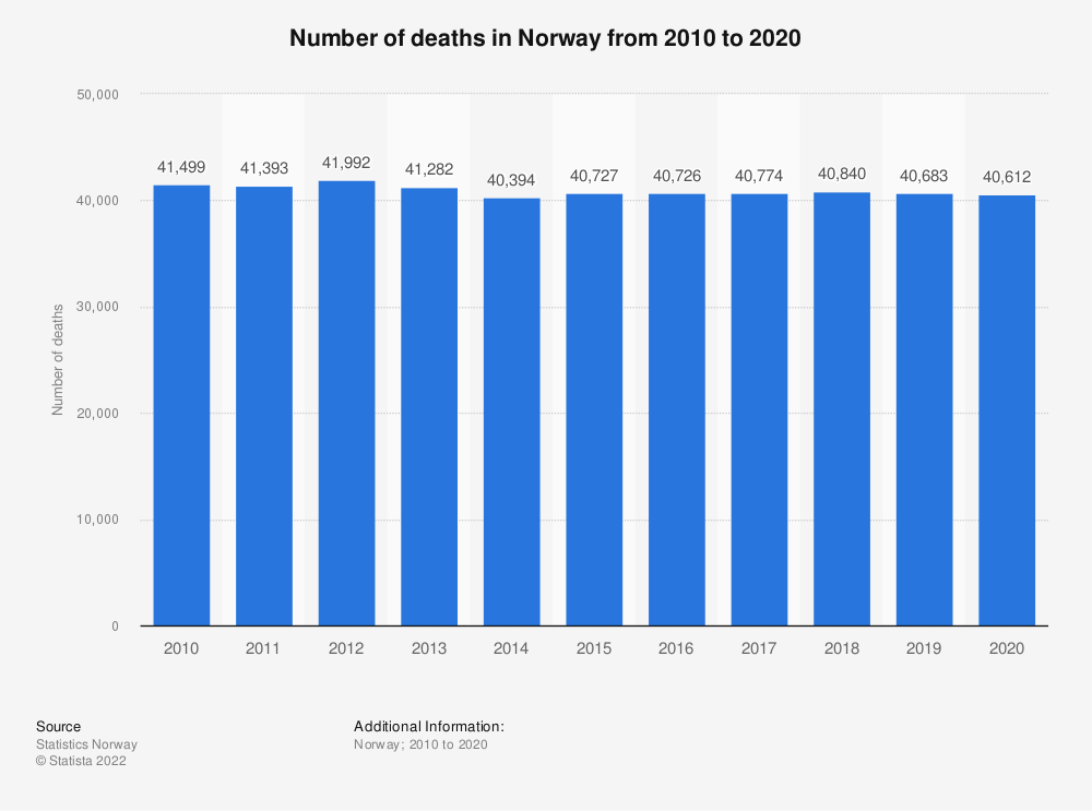 Statistic: Number of deaths in Norway from 2010 to 2020 | Statista