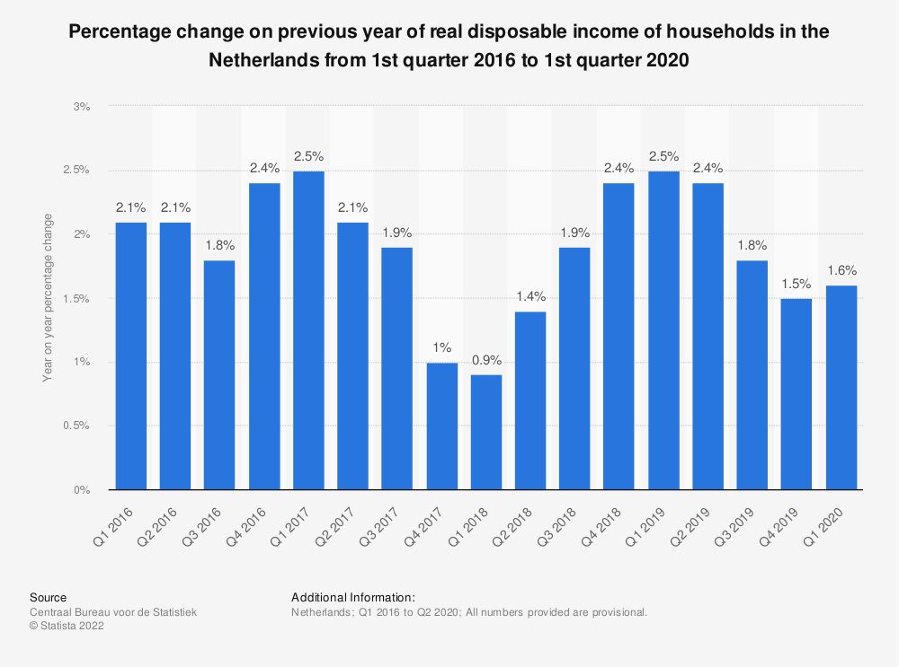 Statistic: Percentage change on previous year of real disposable income of households in the Netherlands from 1st quarter 2016 to 1st quarter 2020 | Statista