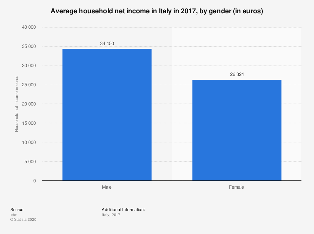 Statistic: Average household net income in Italy in 2017, by gender (in euros) | Statista