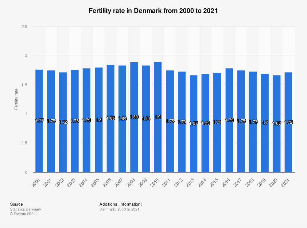 Statistic: Fertility rate in Denmark from 2008 to 2018 | Statista