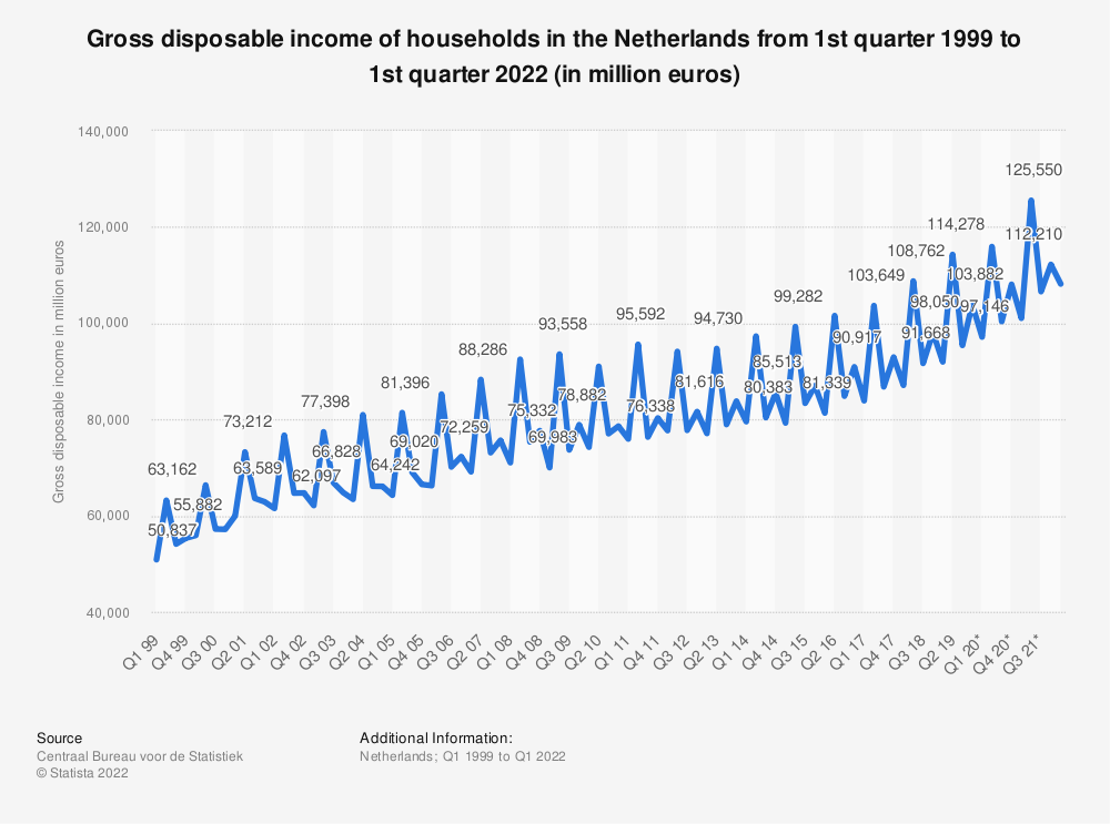 Statistic: Gross disposable income of households in the Netherlands from 1st quarter 1999 to 1st quarter 2020 (in million euros) | Statista