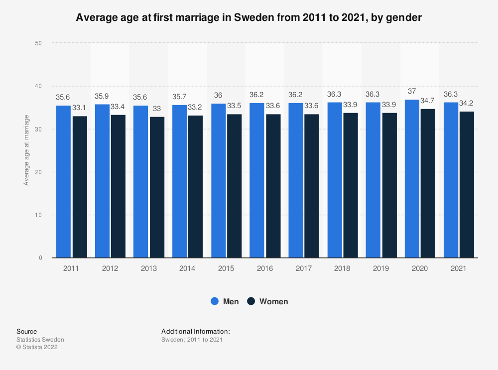 Statistic: Average age at first marriage in Sweden from 2009 to 2019, by gender | Statista