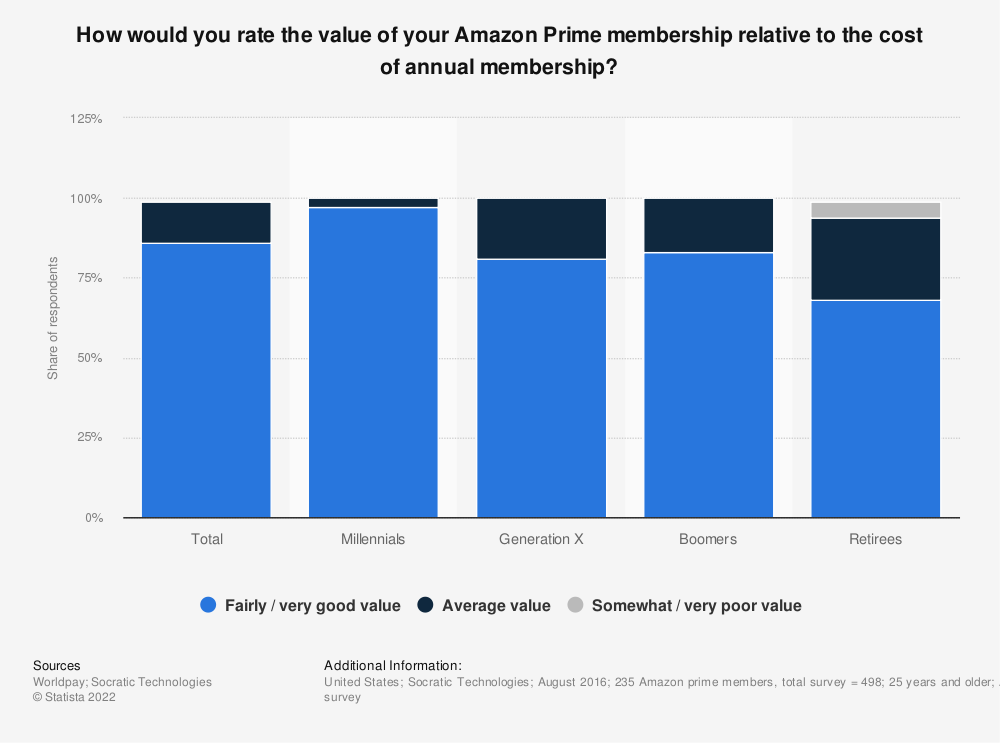 Statistic: How would you rate the value of your Amazon Prime membership relative to the cost of annual membership? | Statista