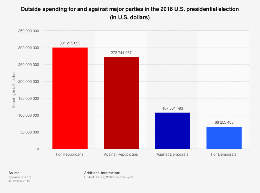 Statistic: Outside spending for and against major parties in the 2016 U.S. presidential election (in U.S. dollars) | Statista