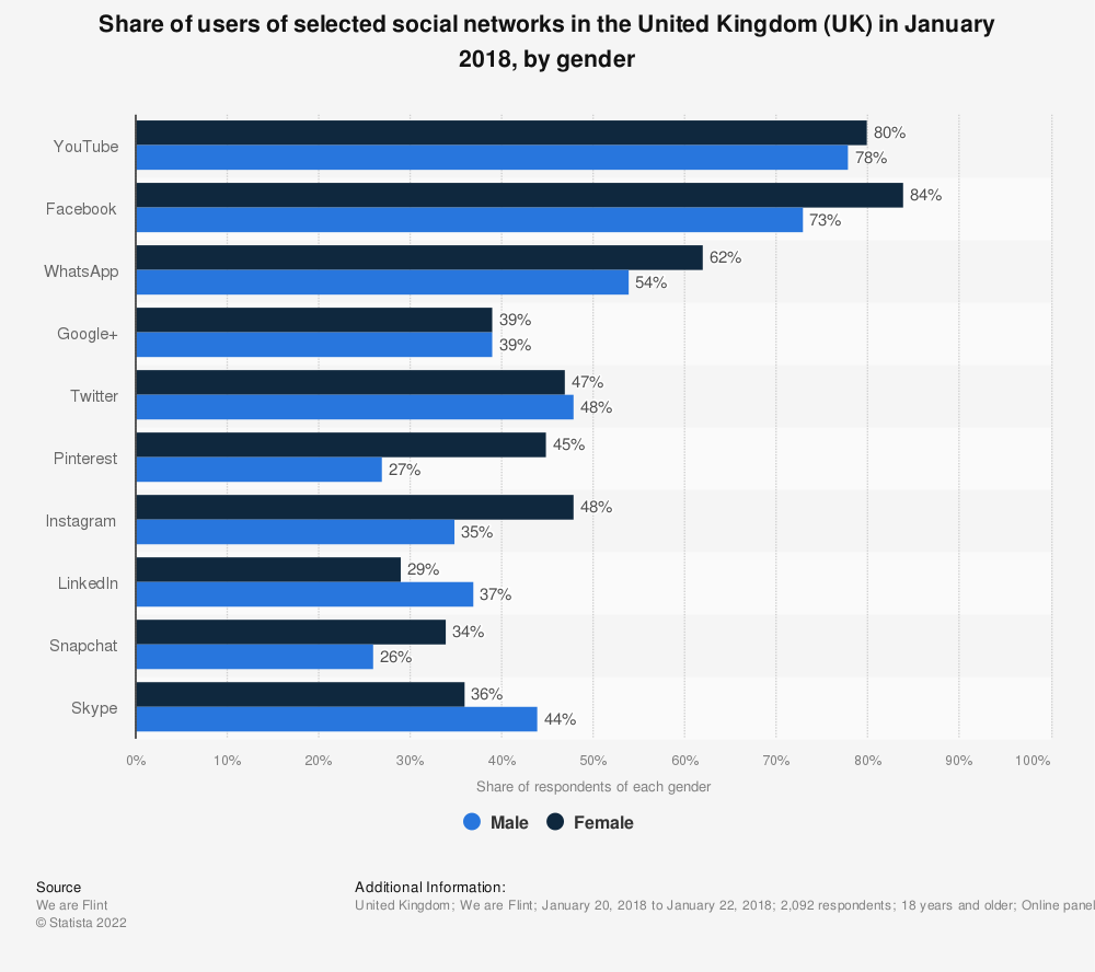 Statistic: Share of users of selected social networks in the United Kingdom (UK) in January 2018, by gender | Statista
