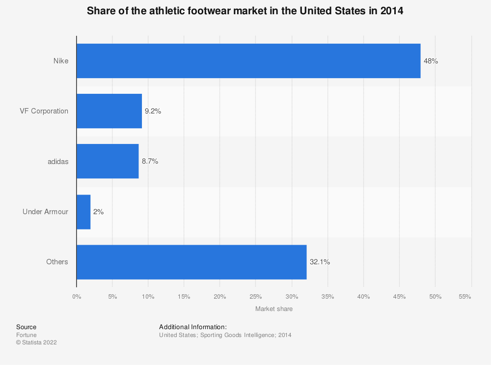Statistic: Share of the athletic footwear market in the United States in 2014 | Statista